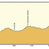 Hike profile from Damascus VA to Elk Garden (VA Route 600)