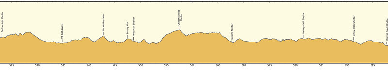 Hike Profile from VA Route 16 to VA Route 606